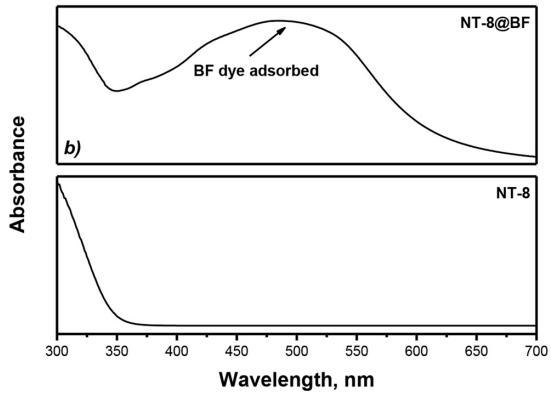 图7NT-8与NT-8@BF的紫外可见漫反射光谱图