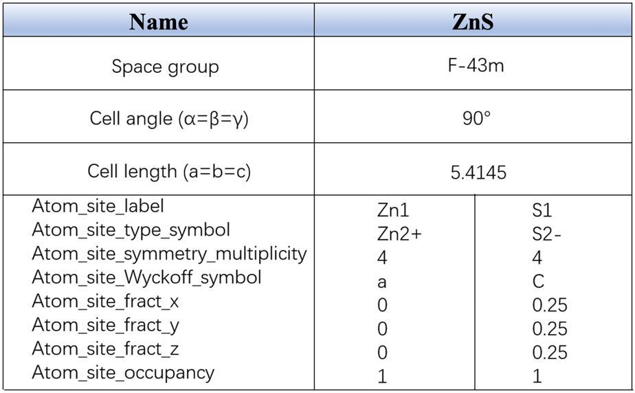 图6ZnS的晶体结构参数