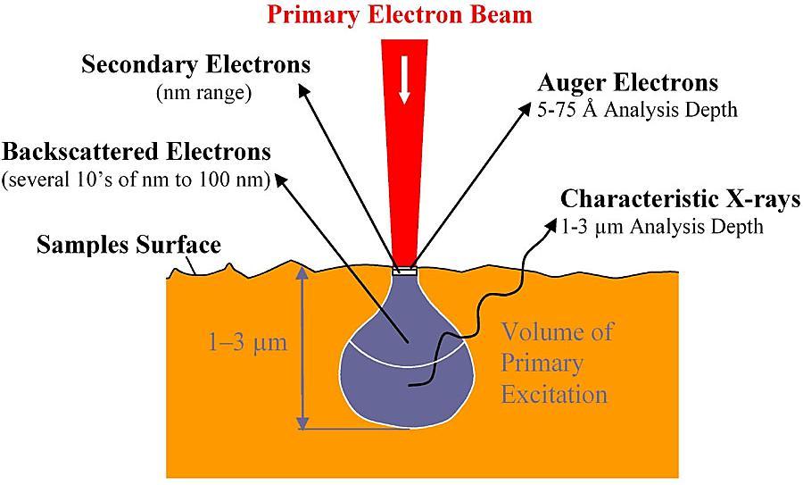 图4AES激发坑型