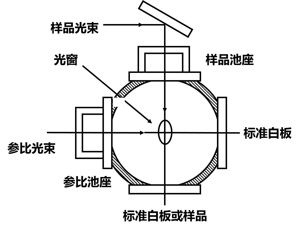图5积分球结构