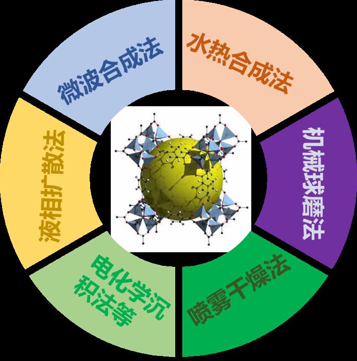 """看MOFs材料 如何""""独霸四方""""演示参考图2"""