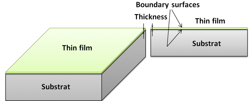 一文详解薄膜厚度的测量方法演示参考图1