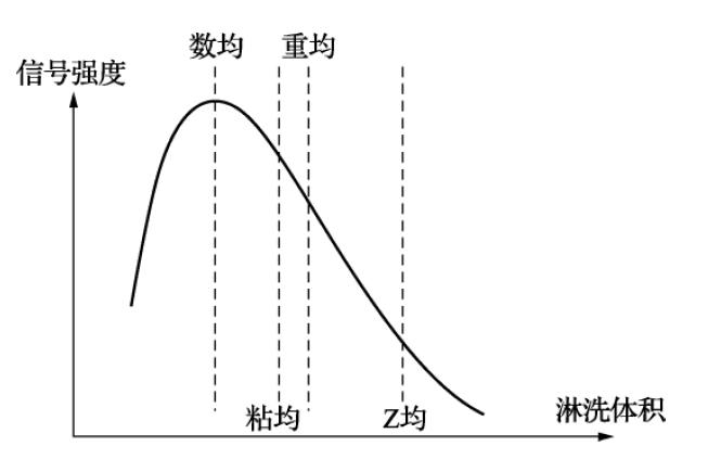 详解高分子材料分子量 的测定方法演示参考图2