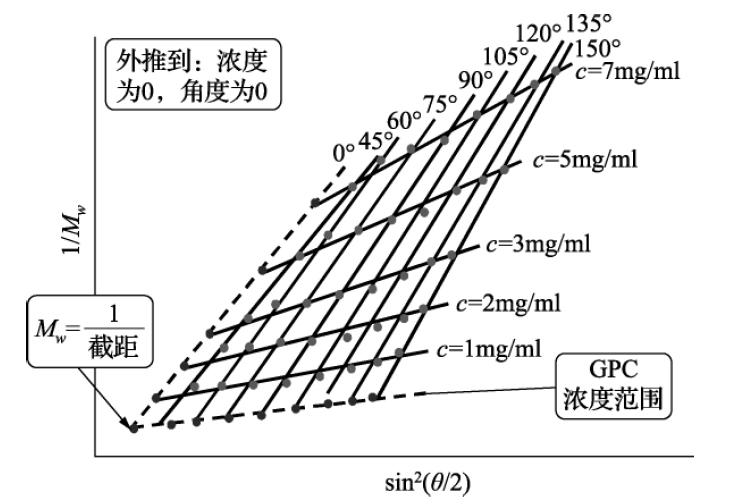 详解高分子材料分子量 的测定方法演示参考图5
