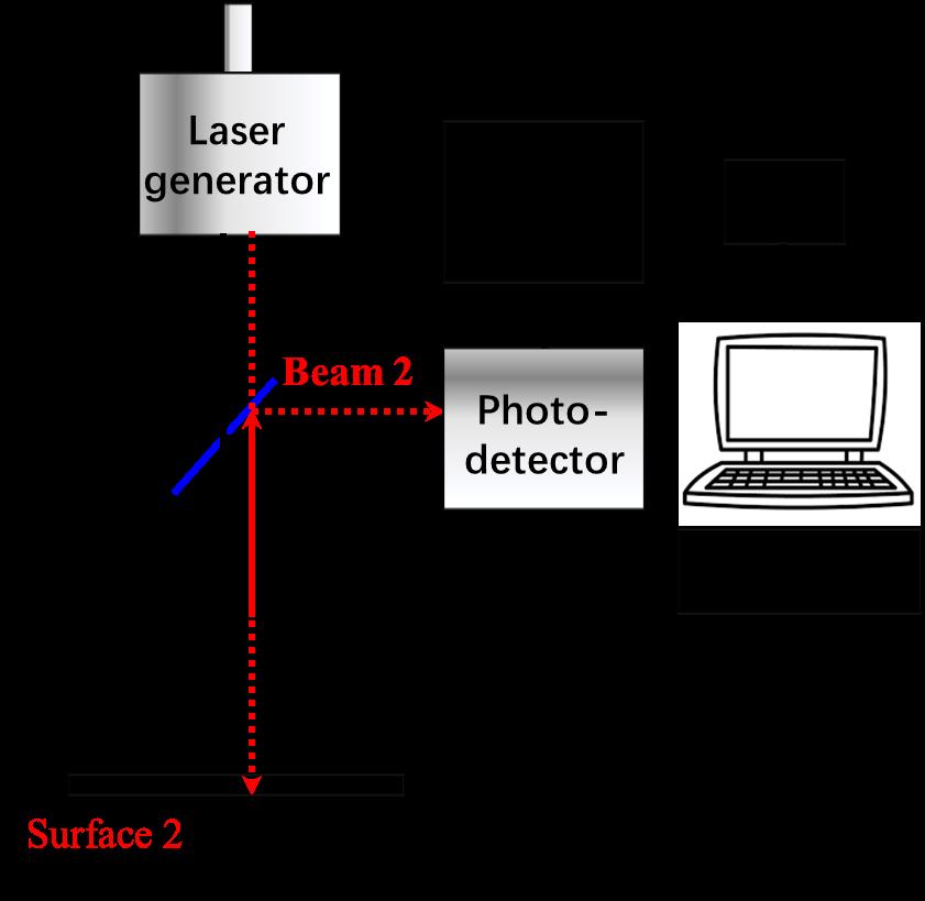 一文详解薄膜厚度的测量方法演示参考图13