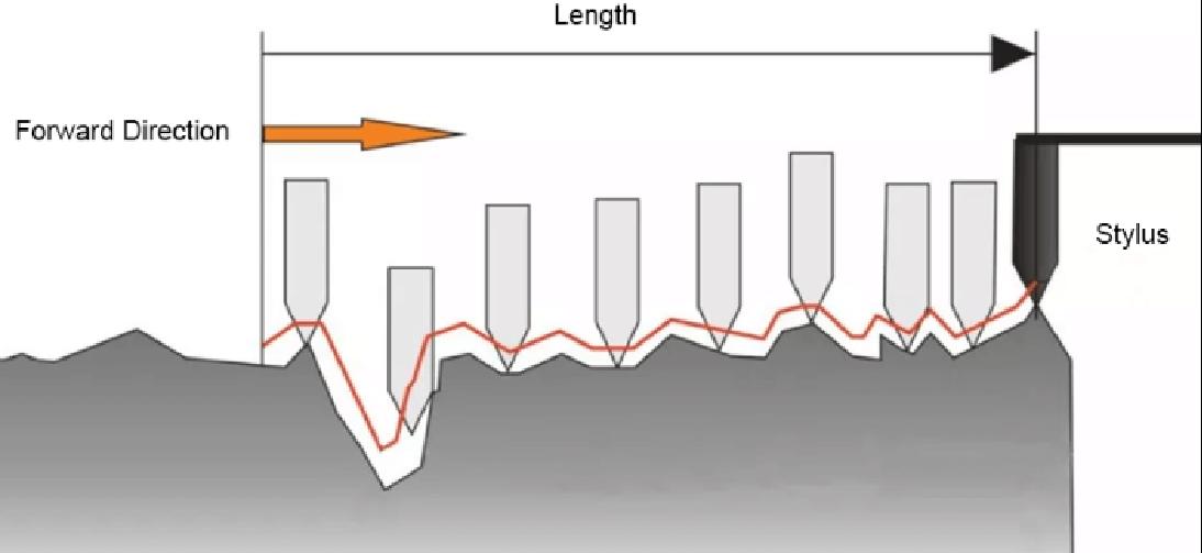 一文详解薄膜厚度的测量方法演示参考图4