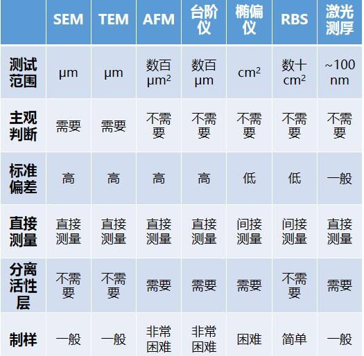 一文详解薄膜厚度的测量方法演示参考表3