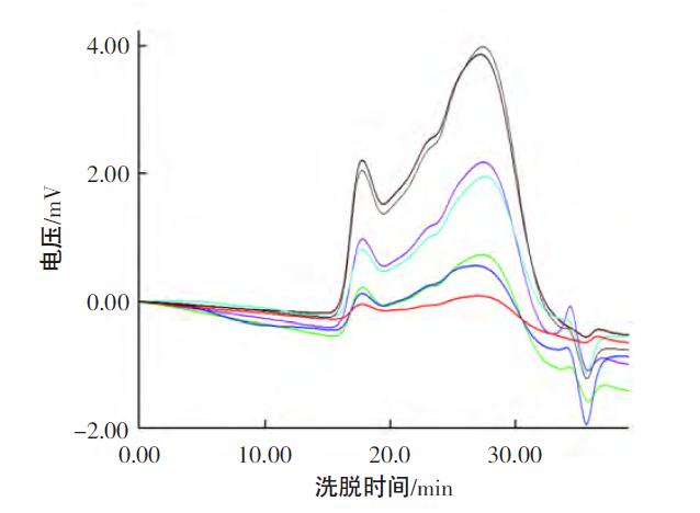 详解高分子材料分子量 的测定方法演示参考图3