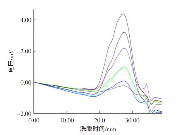 详解高分子材料分子量 的测定方法演示参考图4