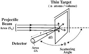 一文详解薄膜厚度的测量方法演示参考图11