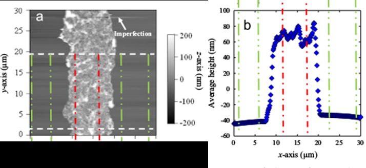 一文详解薄膜厚度的测量方法演示参考图5