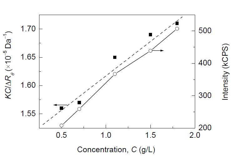 详解高分子材料分子量 的测定方法演示参考图6