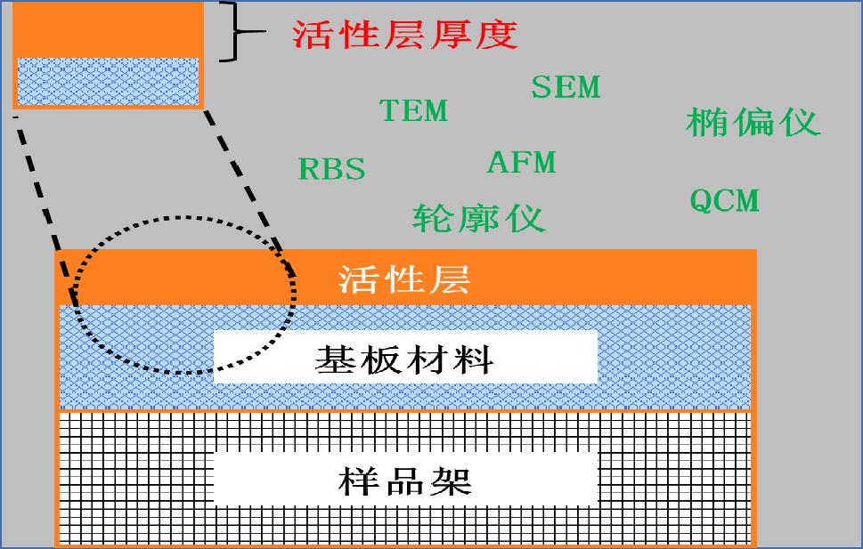 一文详解薄膜厚度的测量方法