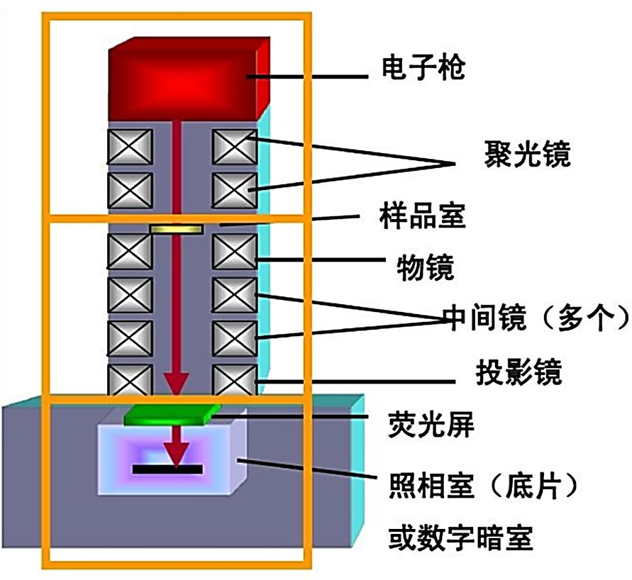 """看""""球差校正透射电镜"""" 如何在材料领域大放异彩演示参考图2"""