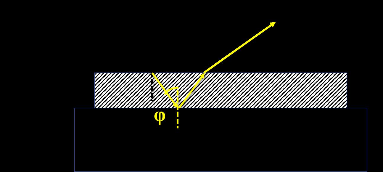 一文详解薄膜厚度的测量方法演示参考图9