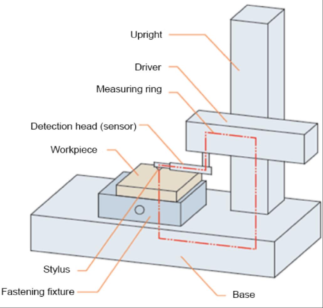 一文详解薄膜厚度的测量方法演示参考图3