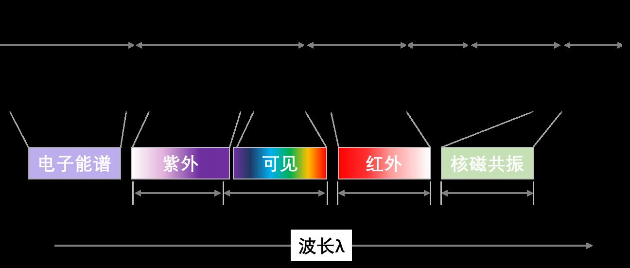 一文详解化学结构的表征方法 演示参考图3