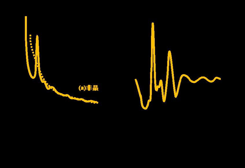 非晶材料的结构表征技术 演示参考图8