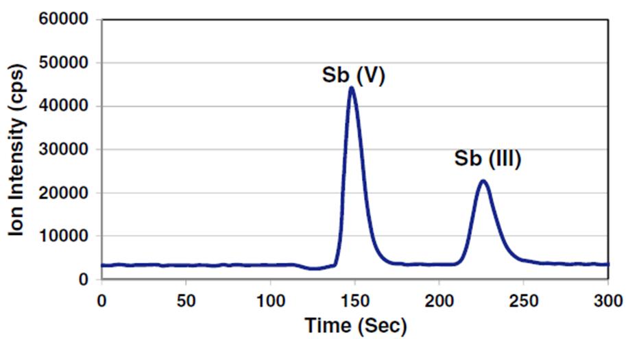 测元素价态, 你还只会用XPS吗? 演示参考图8
