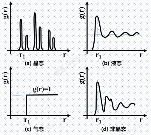 非晶材料的结构表征技术 演示参考图4