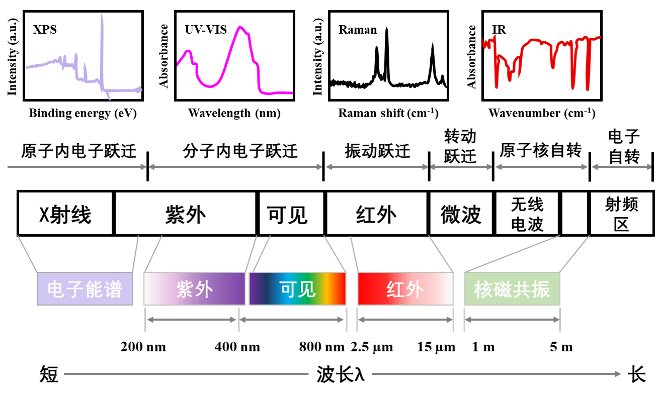 一文详解化学结构的表征方法