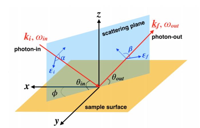 共振非弹性X射线散射(RIXS)技术: 原理及应用