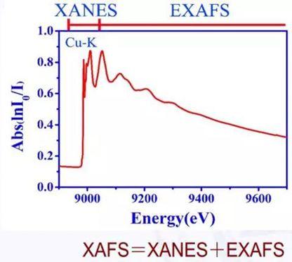 【必看】同步辐射知多少?一文解读X射线吸收精细结构XAFS(下)