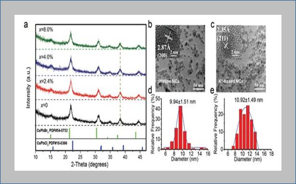 华中科技大学王磊团队&林雪平大学高峰团队AFM报道:钾离子钝化CsPb(Br/Cl)3钙钛矿用于高效稳定蓝光发光二极管