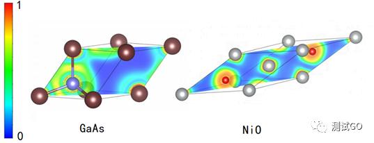 共价键vs离子键?ELF、DORI两种方法玩转化学键分析