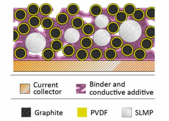 精品干货丨锂电池负极材料预锂化,解决补锂问题的正确姿势~(附PDF课件)